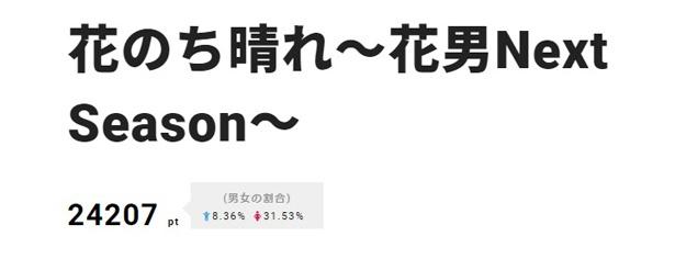 3位の杉咲花主演「花のち晴れ~花男Next Season~」は、4月17日(火)にスタート