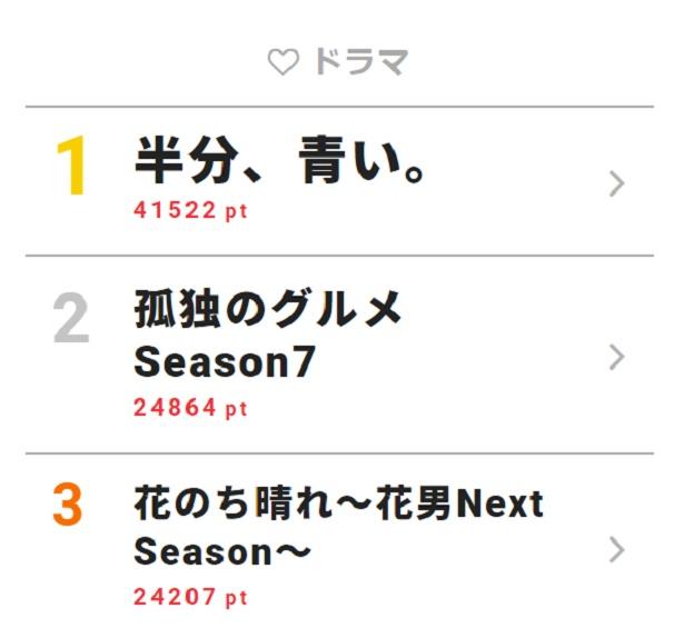 4月2日~4月8日の「視聴熱」ドラマ ウィークリーランキングTOP3