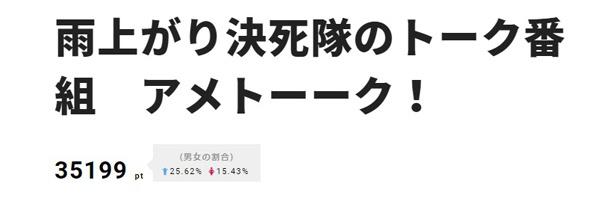 【写真を見る】1位は「アメトーーク!」。山崎弘也、小木博明ら「にわかカーリング芸人」が、カーリングに関するにわか知識を披露した