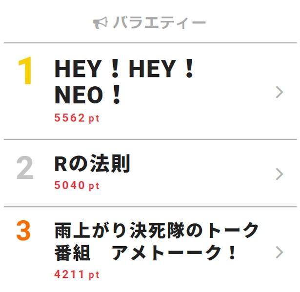 4月9日付「視聴熱」デイリーランキング・バラエティー部門TOP3