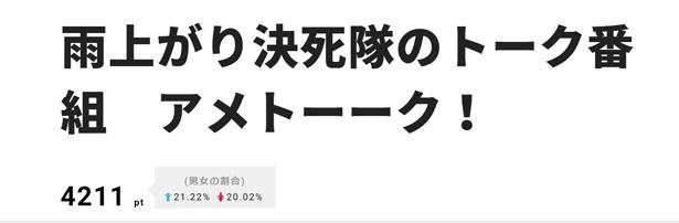 """3位は""""にわかカーリング芸人""""が集まった「アメトーーク!」に"""