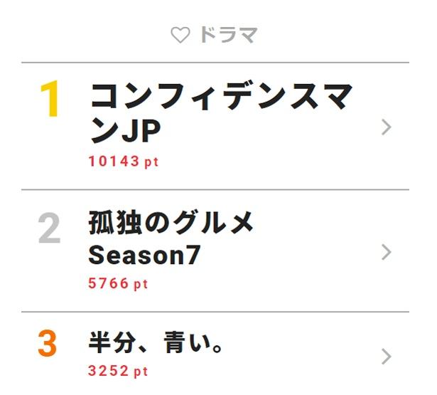 4月9日付「視聴熱」デイリーランキング・ドラマ部門TOP3