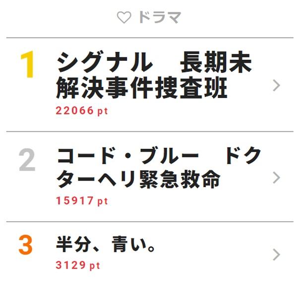4月10日付「視聴熱」デイリーランキング・ドラマ部門TOP3
