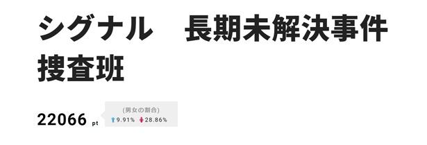 【写真を見る】BTS(防弾少年団)が主題歌を担当することでも注目を集めていた、坂口健太郎主演ドラマが1位に