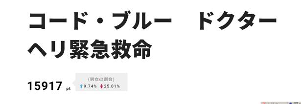 山下智久主演「コード・ブルー ドクターヘリ緊急救命」劇場版の予告編解禁を受け、2位をゲット