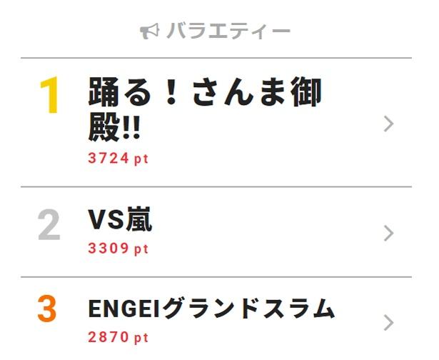 4月10日付「視聴熱」デイリーランキング・バラエティー部門TOP3