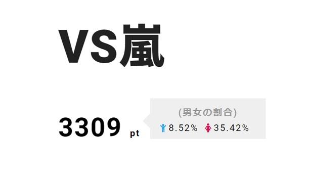 12日(木)放送の「VS嵐」が2位。プラスワンゲストに生田斗真が登場