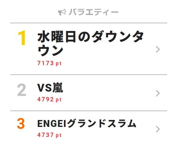 4月11日付「視聴熱」デイリーランキング・バラエティー部門TOP3