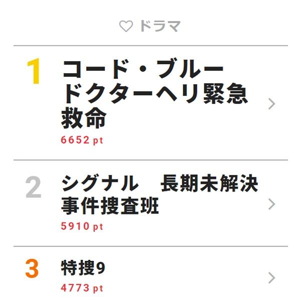 4月11日付「視聴熱」デイリーランキング・ドラマ部門TOP3
