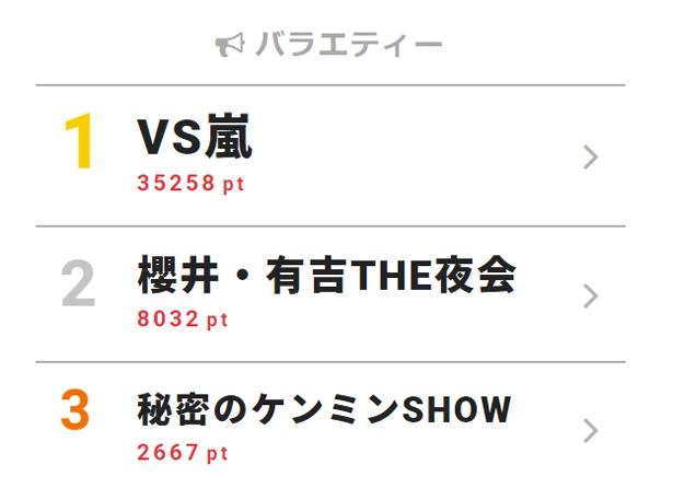 4月12日付「視聴熱」デイリーランキング・バラエティー部門TOP3