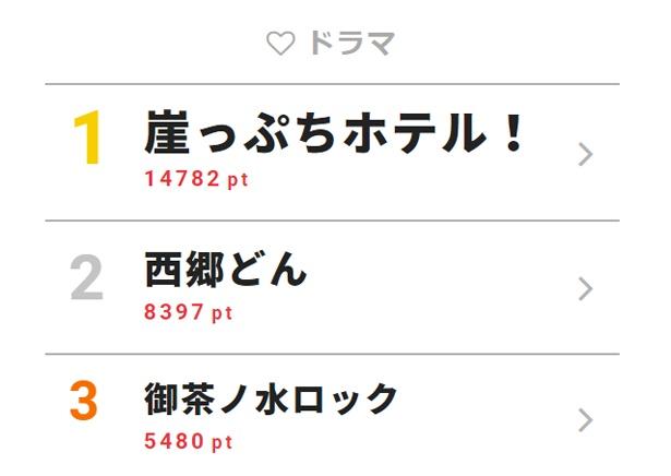 4月15日付「視聴熱」デイリーランキング・ドラマ部門TOP3