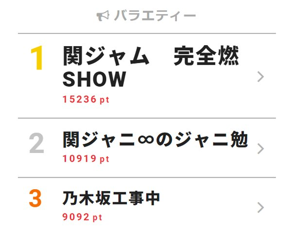 4月15日付「視聴熱」デイリーランキング・バラエティー部門TOP3