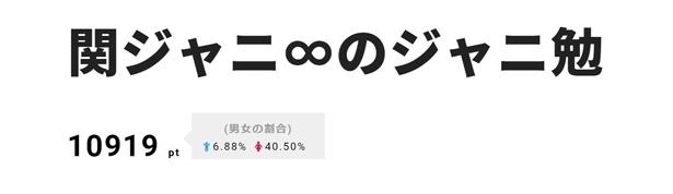 2位も関ジャニ∞の冠番組に。制作局・カンテレの公式Twitterのツイートが話題を呼んだ