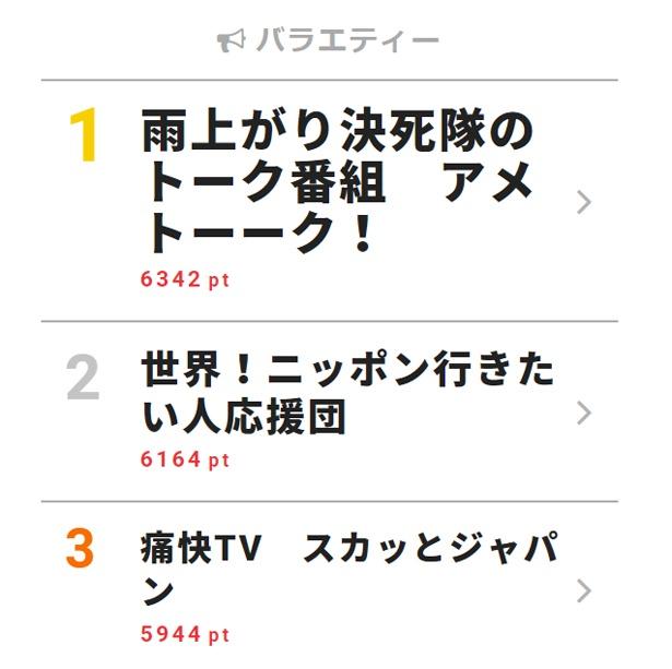 4月16日付「視聴熱」デイリーランキング・バラエティー部門TOP3