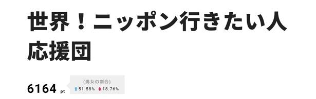 """アルゼンチンの男性の""""模型愛・プラモデル愛""""が感動を呼んだ「世界!ニッポン行きたい人応援団」が2位"""