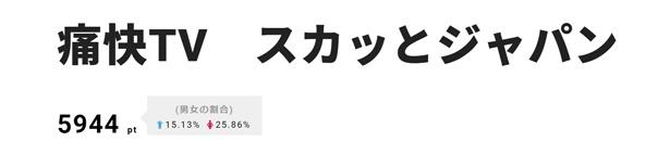 3位は、滝沢カレンの演技が話題を振りまいた「痛快TV スカッとジャパン」