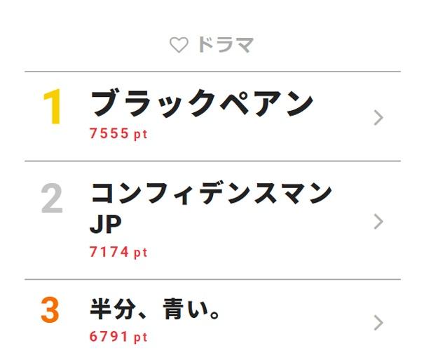 4月16日付「視聴熱」デイリーランキング・ドラマ部門TOP3