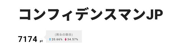 4月16日に第2話がオンエア!「コンフィデンスマンJP」が2位