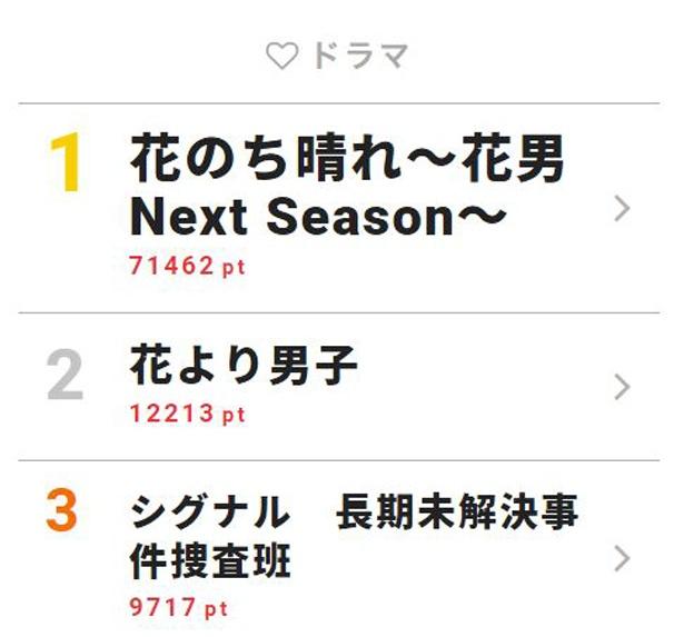 杉咲花主演のドラマ「花のち晴れ~花男Next Season~」が高ポイント獲得!【視聴熱TOP3】