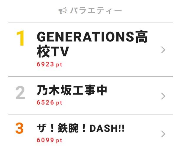 「GENERATIONS高校TV」ではE-girlsとプレゼント選びセンス対決!【視聴熱TOP3】