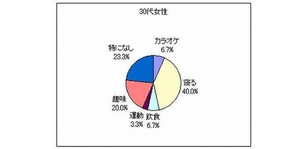 【詳細なグラフ】30代の女性はこんな結果!お疲れ気味…!?