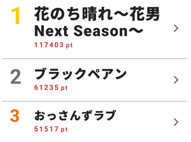 4月16日~4月22日のドラマ週間視聴熱ランキングトップ10を発表!