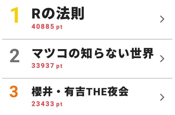 """バラエティー週間""""視聴熱×視聴率""""ベスト10を発表!「嵐にしやがれ」が両方にランクイン"""