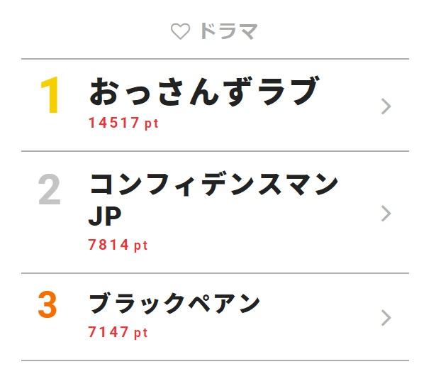 「おっさんずラブ」で春田をめぐって黒澤VS牧のバトルが勃発!?【視聴熱TOP3】