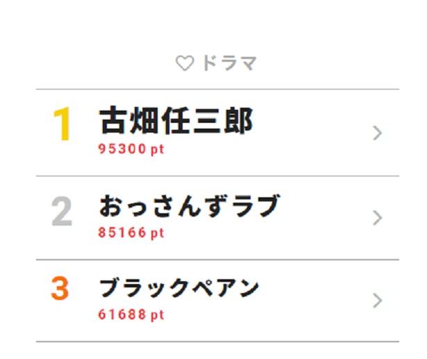 4月23日~29日の「視聴熱」ドラマ ウィークリーランキングTOP3