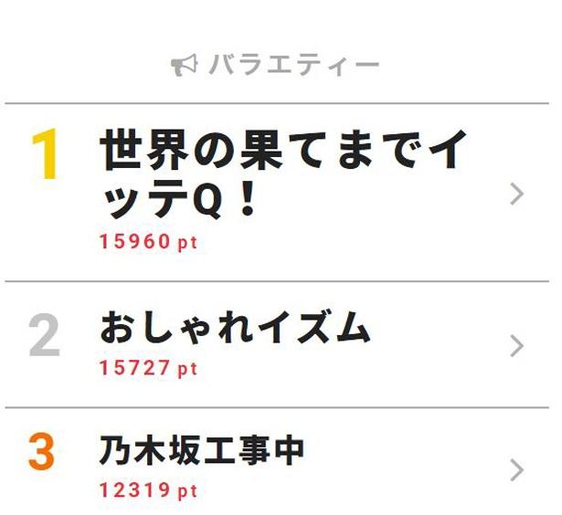 5月6日付「視聴熱」デイリーランキング・バラエティー部門TOP3