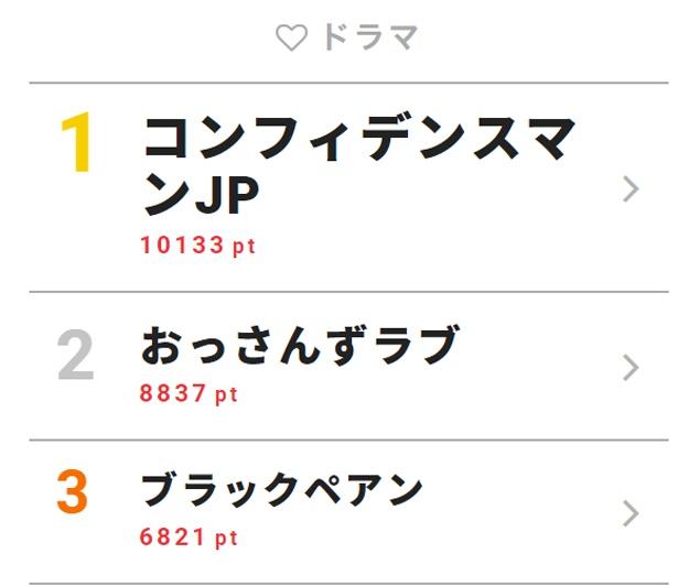 5月7日付「視聴熱」デイリーランキング・ドラマ部門TOP3