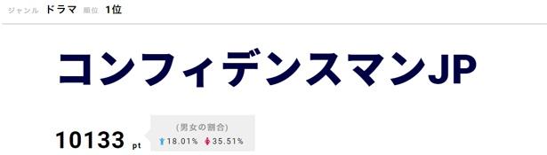 【写真を見る】「コンフィデンスマンJP」に出演の山田孝之が強烈な印象を残す!?
