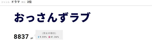 「おっさんずラブ」の公式Instagram「武蔵の部屋」のフォロワー数が27万人を超えと話題に!
