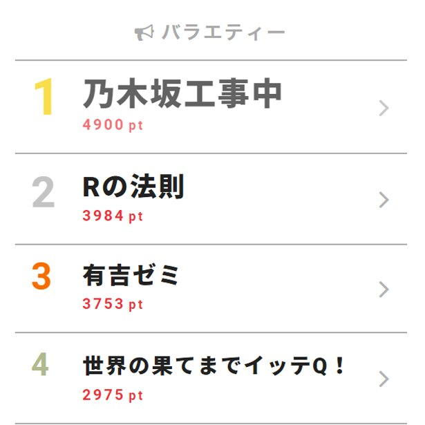 5月7日付「視聴熱」デイリーランキング・バラエティー部門TOP3
