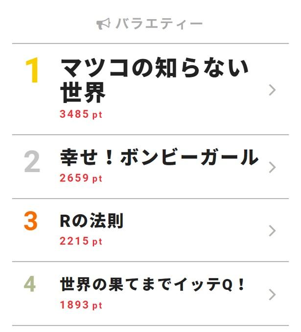 5月8日付「視聴熱」デイリーランキング・バラエティー部門TOP3