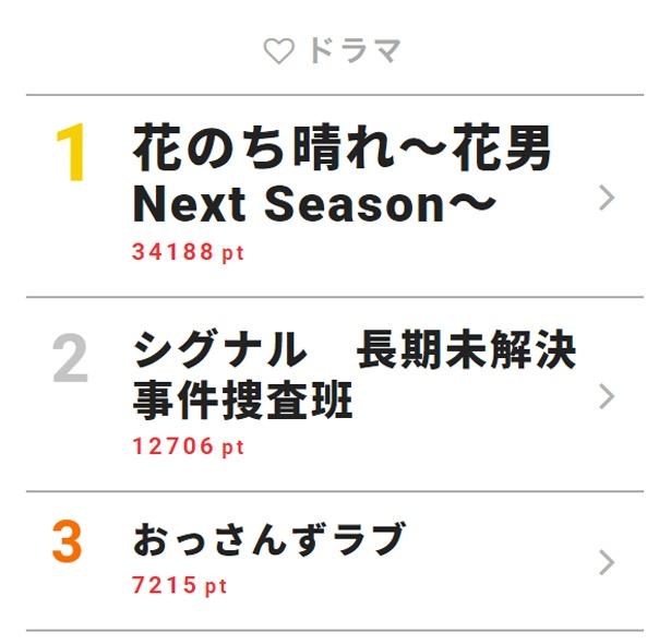 5月8日付「視聴熱」デイリーランキング・ドラマ部門TOP3