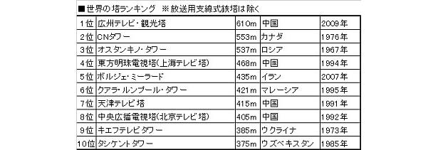 """【資料】世界の塔""""高さ""""ランキングBest10はコチラ"""