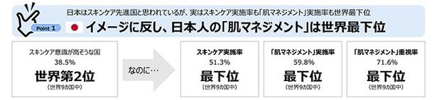 日本はスキンケア先進国かと思いきや…