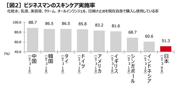 スキンケア先進イメージは第2位だが、スキンケア実施率は9カ国中最下位というギャップも