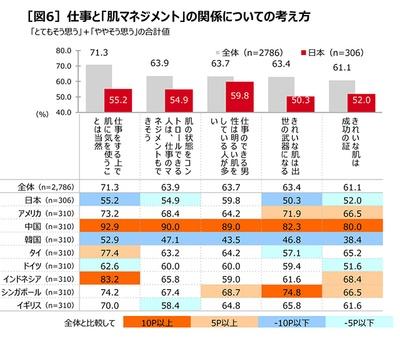 日本では認識が低いが世界では「肌マネジメント」は当然で、仕事とも密接に関わっている