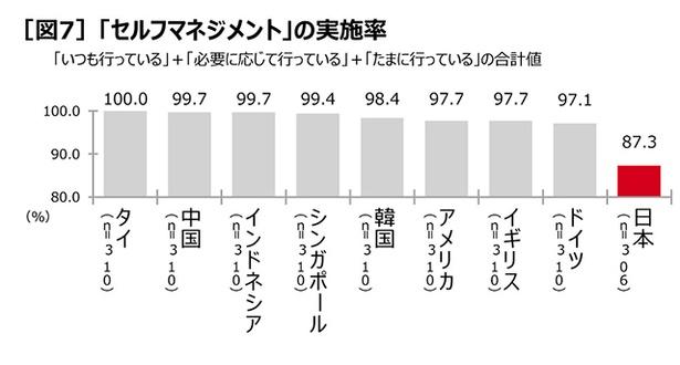 セルフマネジメントについても、日本だけが明らかに他8カ国と比べて劣っている