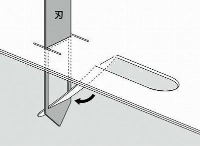 切り込みを入れると同時に、U字形の紙片が刃の穴に通る