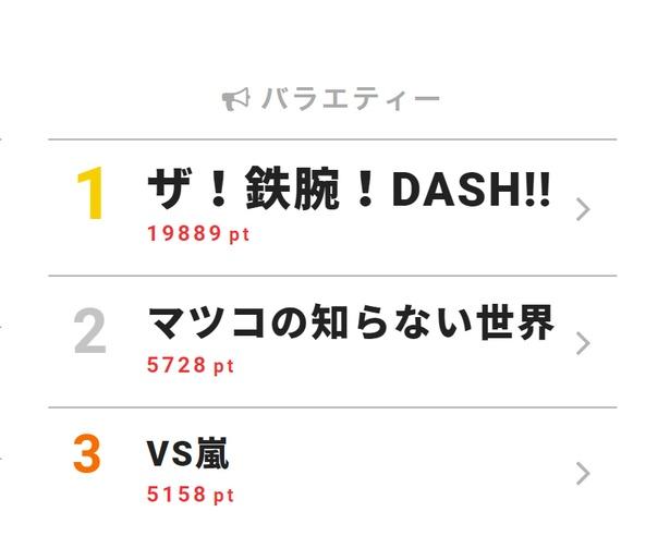5月9日付「視聴熱」デイリーランキング・バラエティー部門TOP3