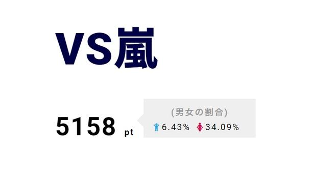 3位は「VS嵐」。平昌五輪で金メダルを獲得した髙木美帆選手ら女子チームパシュートが登場。5月17日(木)放送にはKing&Princeが登場