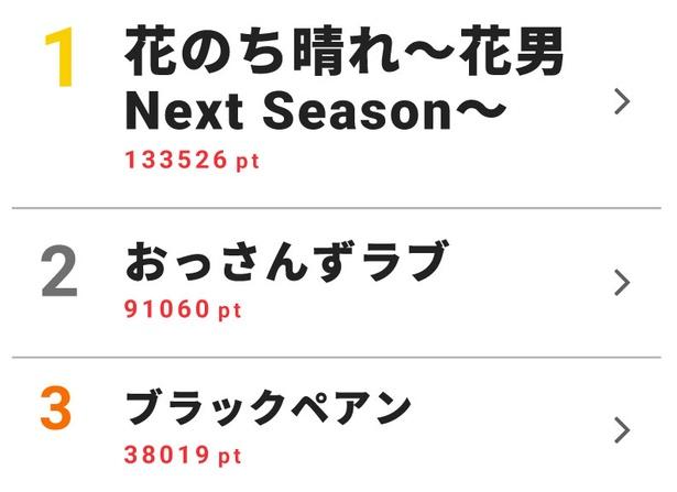 4月30日~5月6日のドラマ週間視聴熱ランキングトップ10を発表!