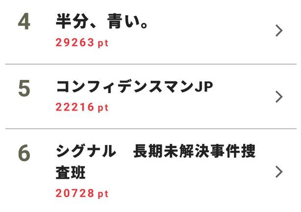 【画像を見る】小栗旬が登場した「花のち晴れ」、田中圭主演「おっさんずラブ」や二宮和也主演「ブラックペアン」が上位にランクイン!
