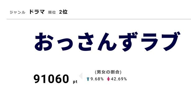 視聴熱2位の「おっさんずラブ」は視聴率3.8%を獲得