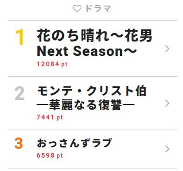 5月10日付「視聴熱」デイリーランキング・ドラマ部門TOP3