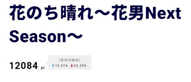 【写真を見る】1位は「花のち晴れ~花男Next Season~」。愛莉役の今田美桜に注目集まる