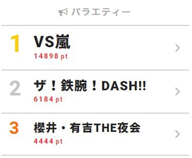5月10日 付「視聴熱」デイリーランキング・バラエティー部門TOP3